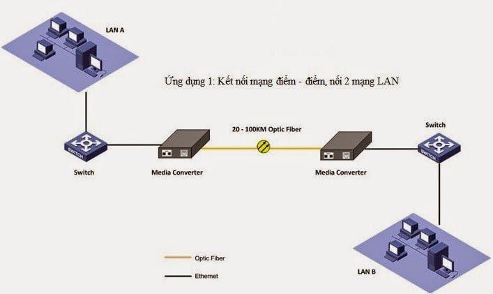 Bộ chuyển đổi quang điện TP-Link MC110CS chính hãng
