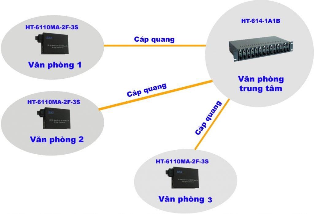 Các loại cáp quang và giải pháp hệ thống mạng lan quang