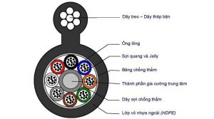 Cáp quang treo single mode 4FO