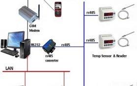 Cáp RS485 là gì? Cáp tín hiệu RS485 vặn xoắn chống nhiễu
