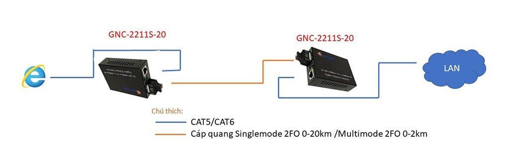 Sơ đồ vận hành của Converter quang 2 sợi GNETCOM GNC-2211S-20