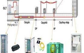 Bộ chia quang là gì? Đặc điểm cấu tạo, phân loại và nguyên lý hoạt động của bộ chia quang Splitter