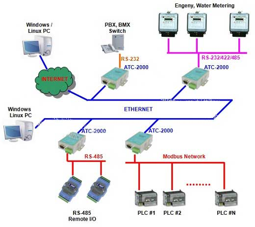 Ứng dụng của cáp điều khiển tín hiệu chuẩn RS-232/422/485