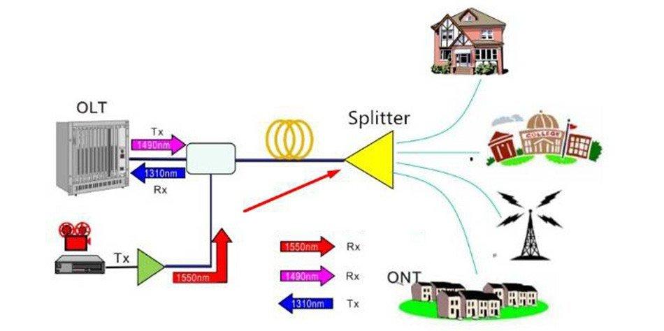 Cấu tạo và ứng dụng của bộ chia tách quang PLC Splitter