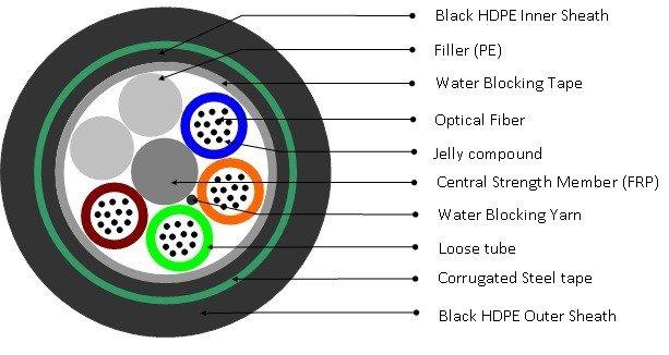 Cáp quang luồn cống kim loại Singlemode