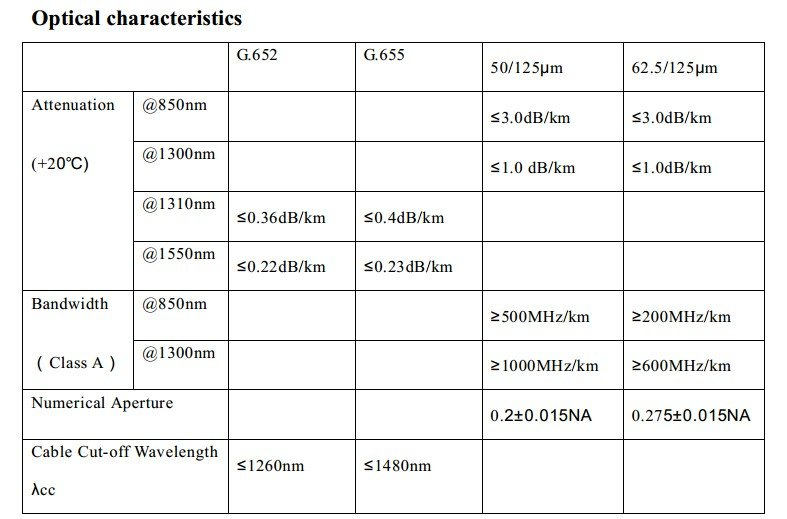Cáp quang Multimode OM2 GYXTW