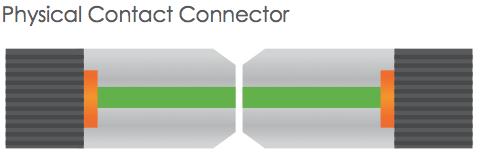 Các chuẩn kết nối sợi quang: Flat, PC, APC, UPC