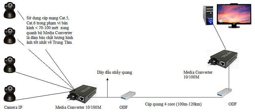 Mạng lan quang là gì? Giải pháp mạng lan cáp quang