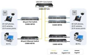 Switch core là gì? Sự giống và khác nhau giữa switch core và switch access