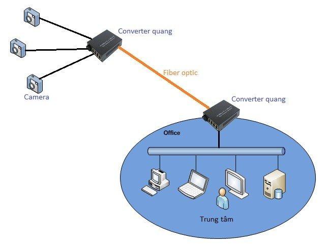 Converter quang - bộ chuyển đổi quang điện chính hãng, giá rẻ