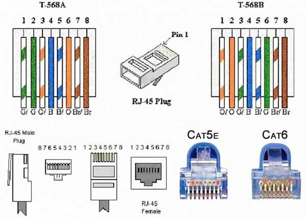 Hướng dẫn bấm dây mạng | Chuẩn kết nối T568A vàT568B – Bấm thẳng và bấm chéo