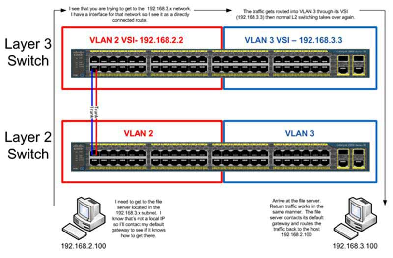 Switch Layer 2, Layer 3 là gì? So sánh giữa switch Layer 2 và switch Layer 3