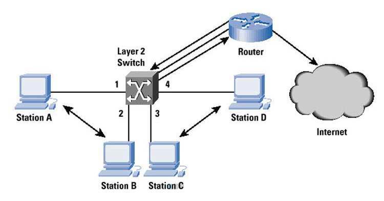 So sánh switch layer 2 và Switch layer 3