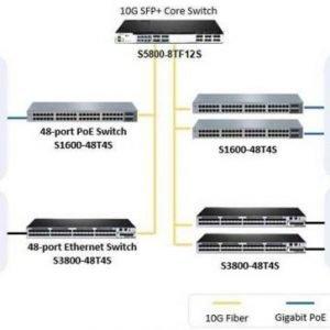 Switch Core là gì? Sự khác nhau giữa Switch Core và Switch Access