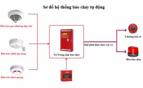 Hướng dẫn lựa chọn cáp tín hiệu báo cháy cho hệ thống báo cháy tự động