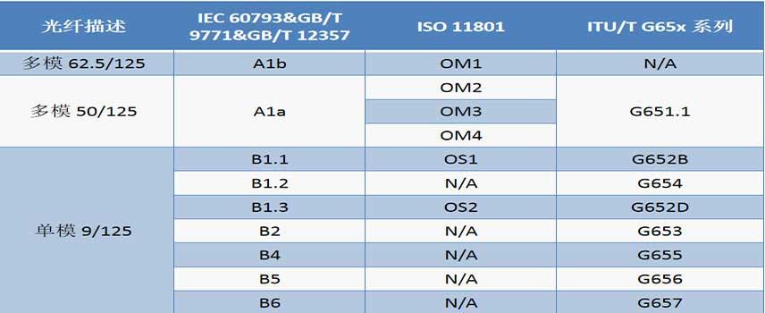 Bảng thông số tiêu chuẩn của sợi quang cáp OPGW