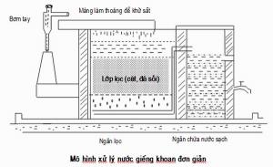 kĩ thuật xử lý nguồn nước giếng khoan