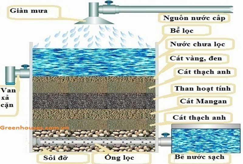 Giới thiệu về thiết bị lọc nước giếng khoan