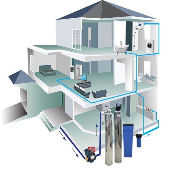 Hệ thống lọc nước sinh hoạt | Giải pháp lọc tổng cho hộ gia đình