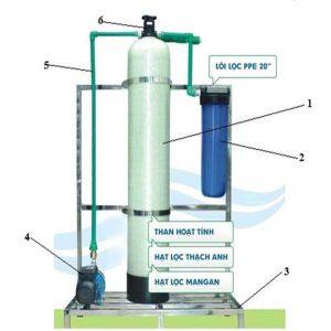 Hệ thống lọc nước một cột | hệ thống lọc một cột là gì, cấu tạo, ưu điểm