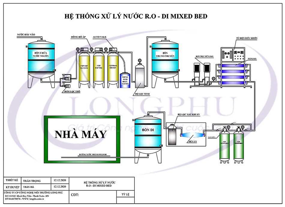 Hệ thống lọc nước R.O - DI MIXED BED 1000lít/giờ - Nhà máy sản xuất sơn Vinfast Hải Phòng