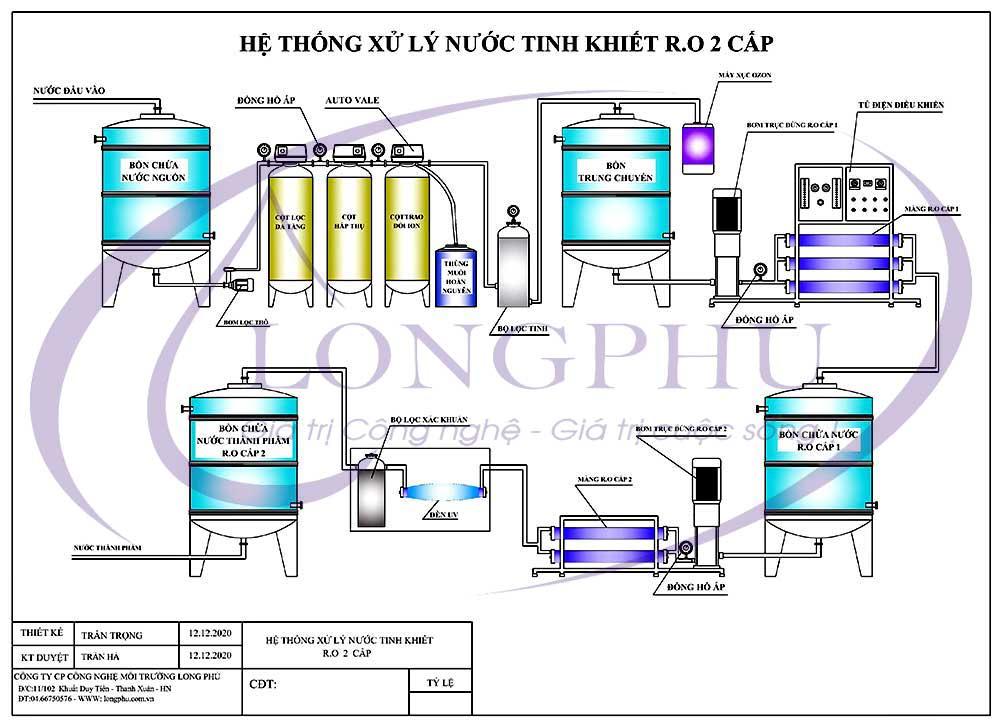 Hệ thống lọc nước tinh khiết R.O 2 cấp 500 lít/h dùng trong ngành dược