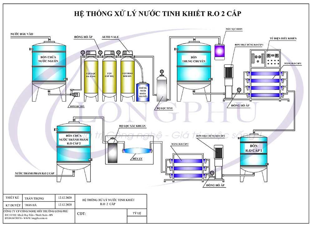Hệ thống lọc nước tinh khiết R.O 2 cấp 750l/h dùng trong sản xuất dược