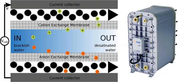 Giới thiệu về công nghệ khử khoáng bằng thiết bị EDi
