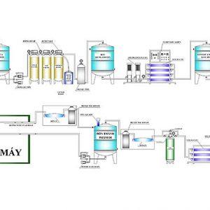 Nước DI là gì? Tiêu chuẩn và ứng dụng của hệ thống xử lý nước DI