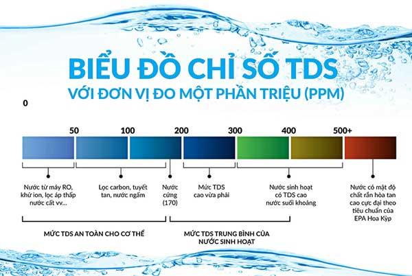 Tiêu chuẩn về chỉ số TDS và độ dẫn điện của nước