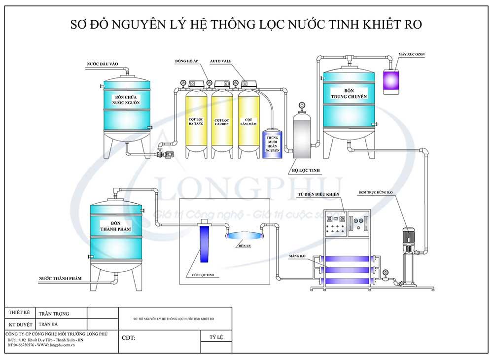 Sơ đồ nguyên lý hệ thống lọc nước tinh khiết RO