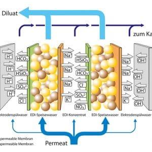 So sánh công nghệ EDI với khử khoáng trao đổi ion hỗn hợp
