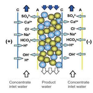 Thiết bị điện thẩm tách trong xử lý nước siêu tinh khiết