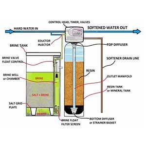 Hướng dẫn thiết kế, tính toán kích thước số liệu cột làm mềm nước