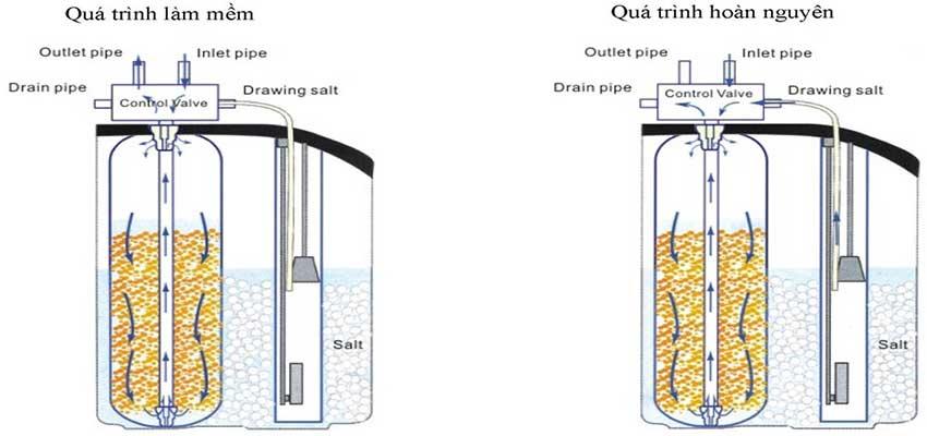 Hướng dẫn thiết kế, tính toán cột làm mềm nước cứng