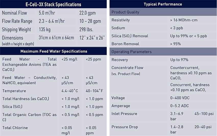 Bảng thông số kĩ thuật EDI Suez 5000l/h, Model: E-Cell-3X Stack